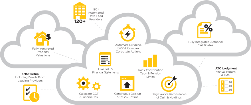 Class cloud accounting infographic