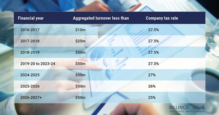 Company tax rates 2017-2027