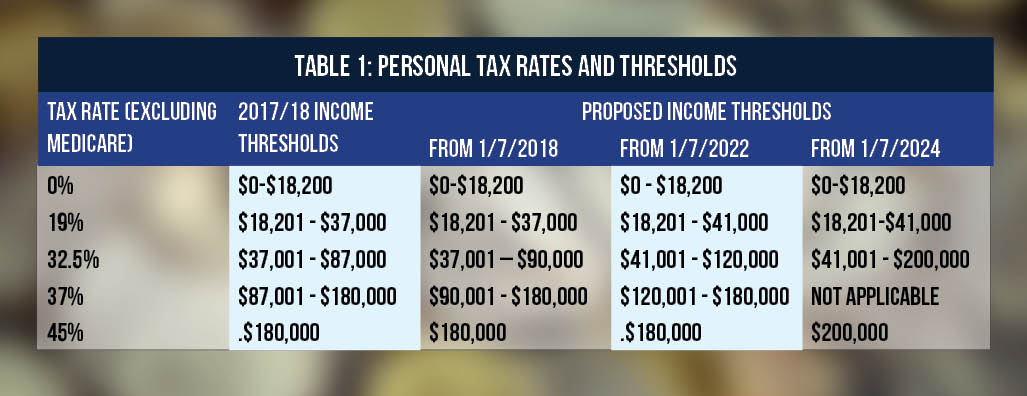 Personal tax rates and thresholds