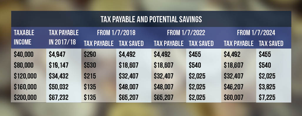 Tax payable and potential savings table